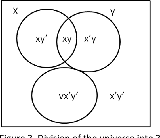 Figure 3 From On The Algebra In Booles Laws Of Thought