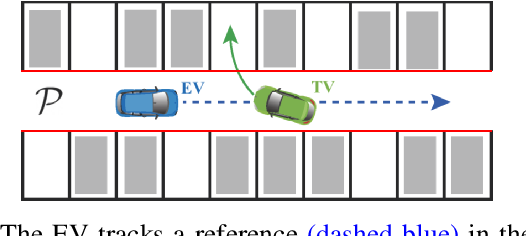 Figure 1 for Collision Avoidance in Tightly-Constrained Environments without Coordination: a Hierarchical Control Approach