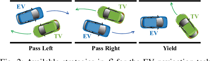 Figure 2 for Collision Avoidance in Tightly-Constrained Environments without Coordination: a Hierarchical Control Approach