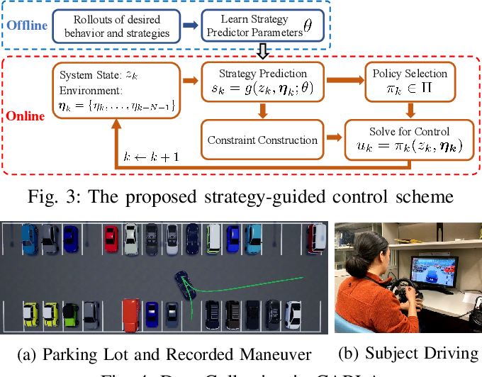 Figure 3 for Collision Avoidance in Tightly-Constrained Environments without Coordination: a Hierarchical Control Approach