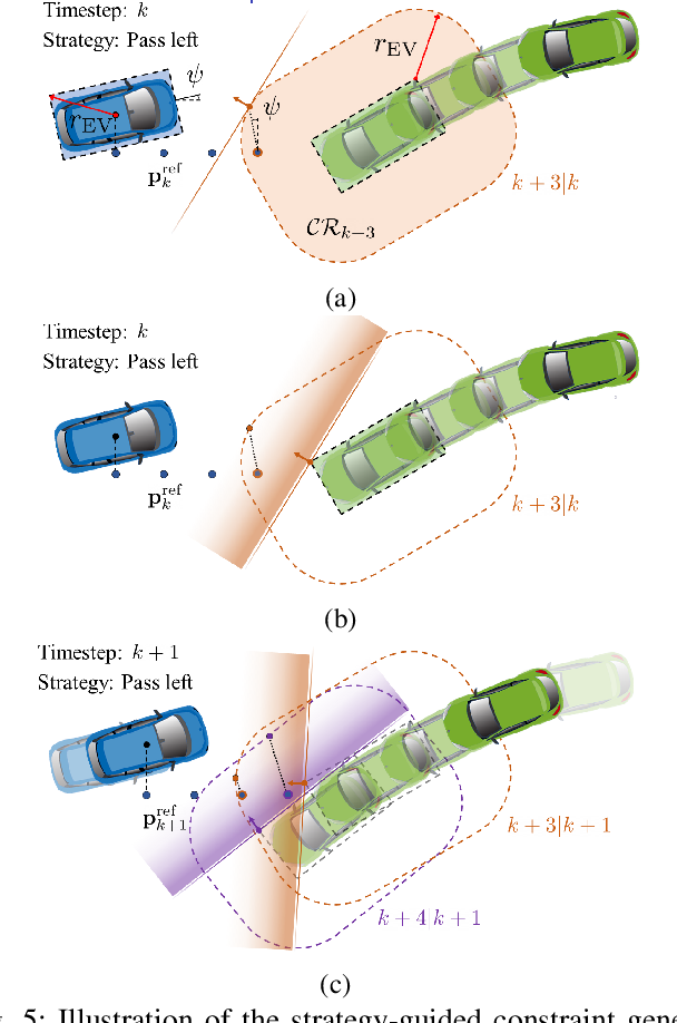 Figure 4 for Collision Avoidance in Tightly-Constrained Environments without Coordination: a Hierarchical Control Approach