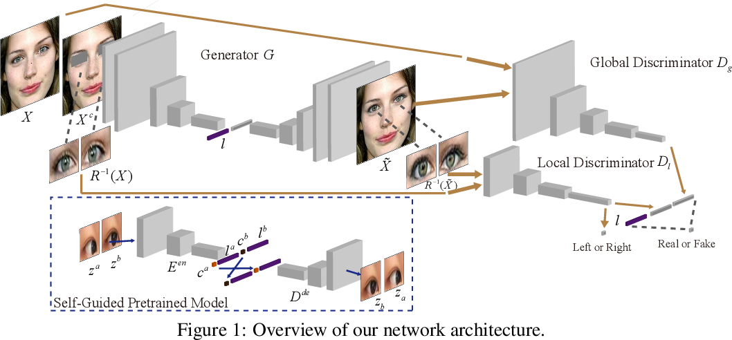 Figure 1 for GazeCorrection:Self-Guided Eye Manipulation in the wild using Self-Supervised Generative Adversarial Networks