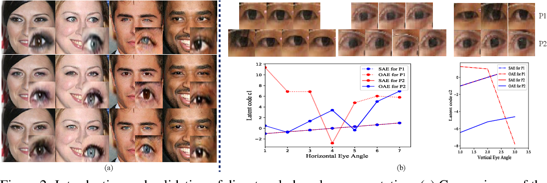 Figure 3 for GazeCorrection:Self-Guided Eye Manipulation in the wild using Self-Supervised Generative Adversarial Networks