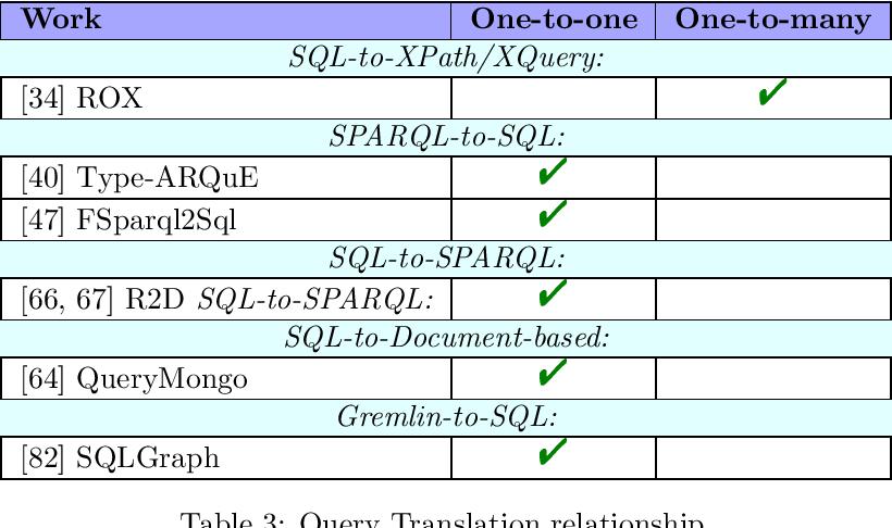 Figure 2 for The Query Translation Landscape: a Survey