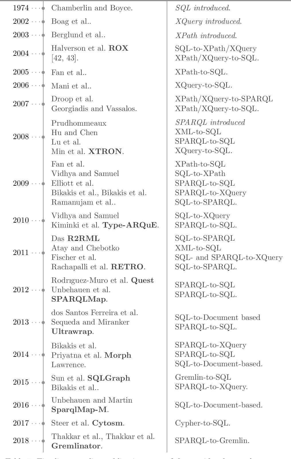 Figure 4 for The Query Translation Landscape: a Survey