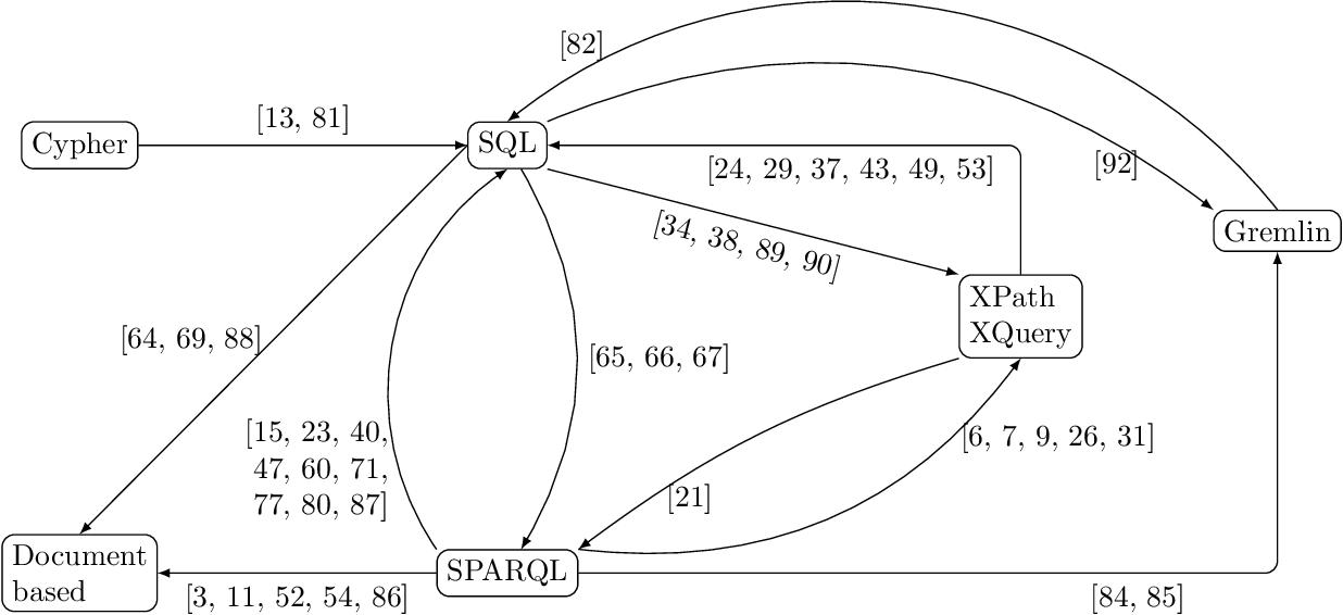 Figure 1 for The Query Translation Landscape: a Survey