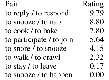 Figure 1 for SimVerb-3500: A Large-Scale Evaluation Set of Verb Similarity