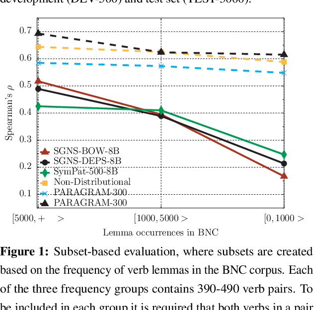 Figure 2 for SimVerb-3500: A Large-Scale Evaluation Set of Verb Similarity