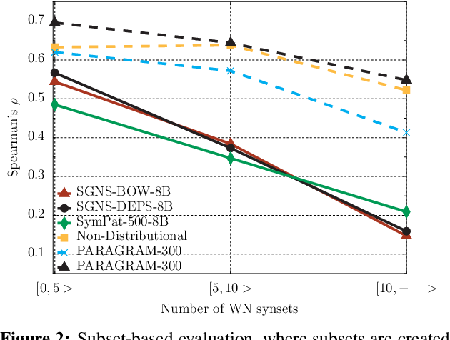 Figure 4 for SimVerb-3500: A Large-Scale Evaluation Set of Verb Similarity