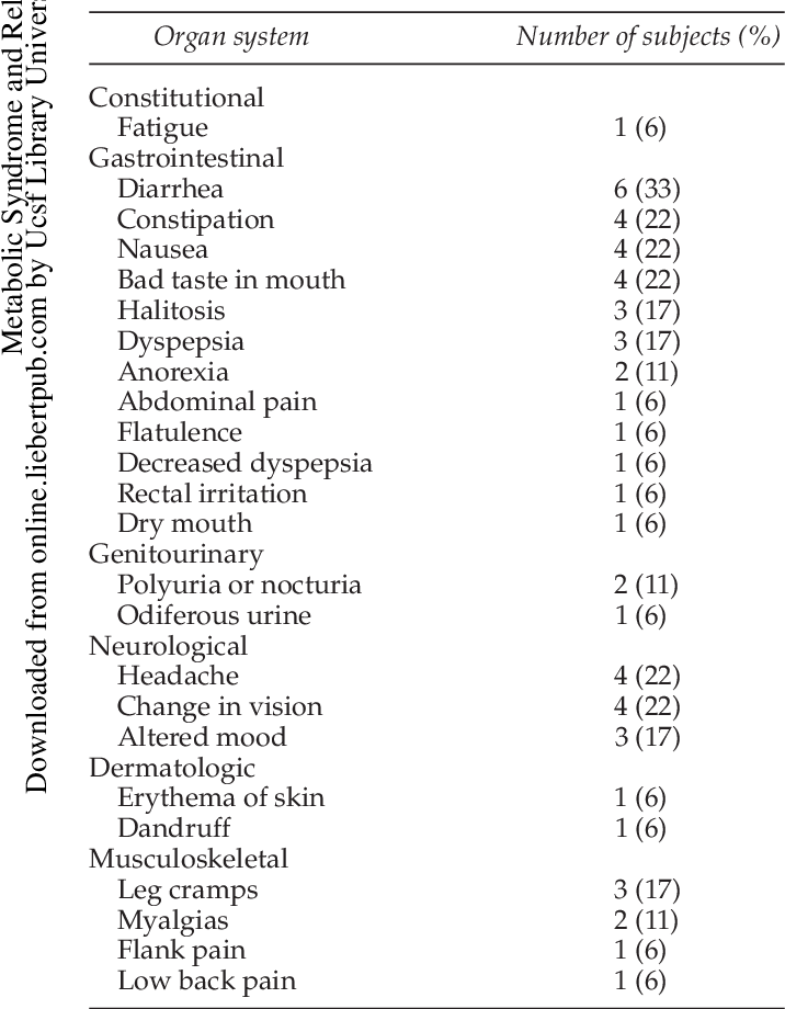 Table 10 from An evaluation of the atkins' diet  - Semantic Scholar