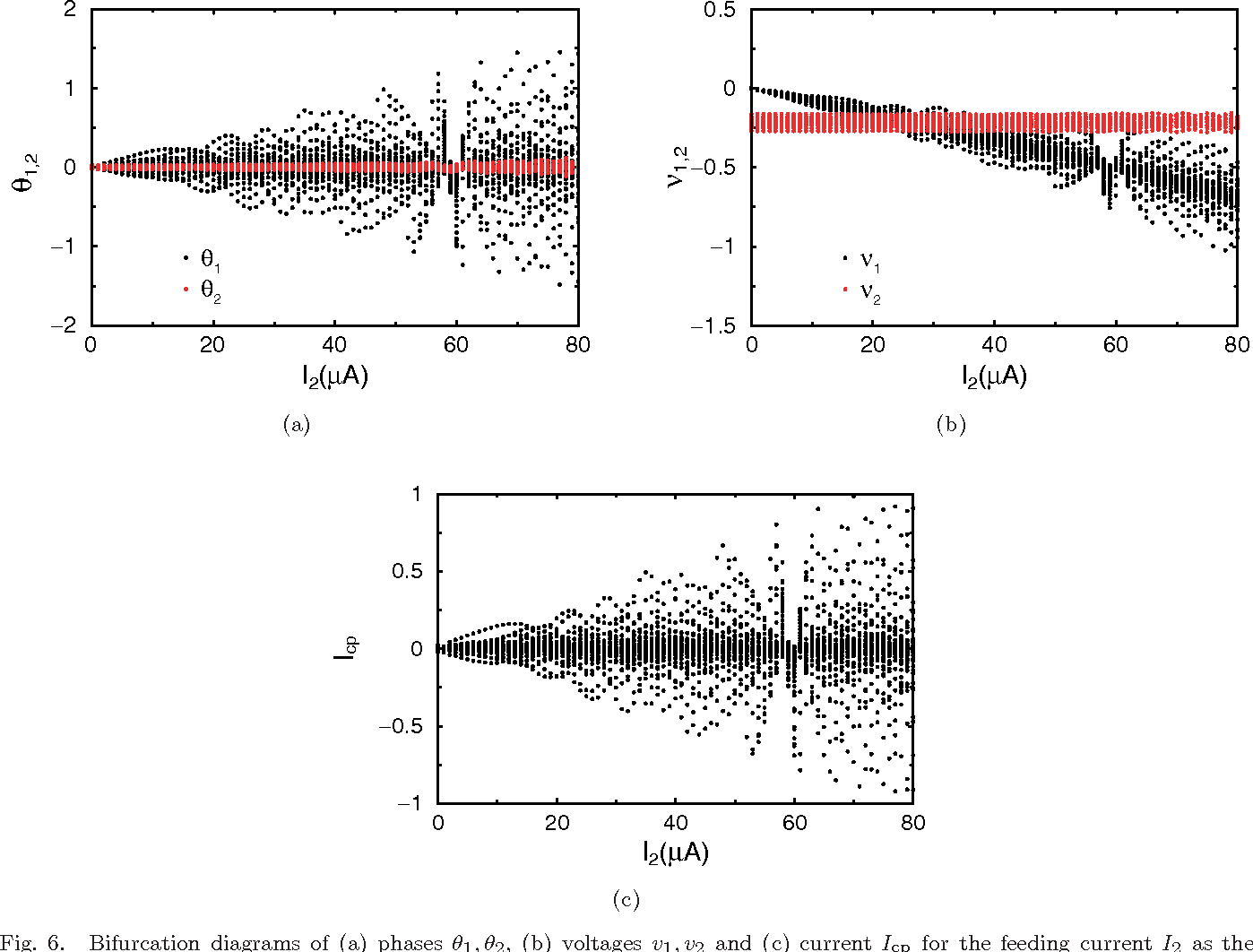 Figure 8 From Bifurcations And Hyperchaos From A Dc Driven