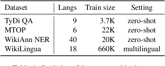 Figure 2 for nmT5 -- Is parallel data still relevant for pre-training massively multilingual language models?