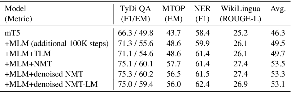Figure 3 for nmT5 -- Is parallel data still relevant for pre-training massively multilingual language models?