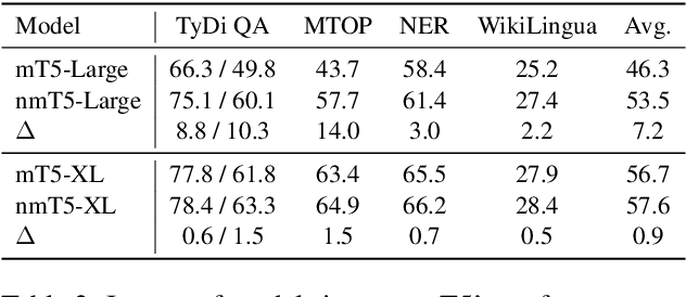 Figure 4 for nmT5 -- Is parallel data still relevant for pre-training massively multilingual language models?