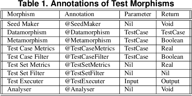 Figure 1 for Morphy: A Datamorphic Software Test Automation Tool