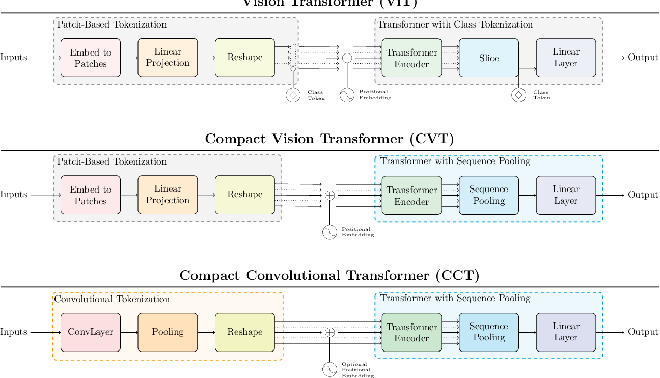 Figure 3 for Escaping the Big Data Paradigm with Compact Transformers