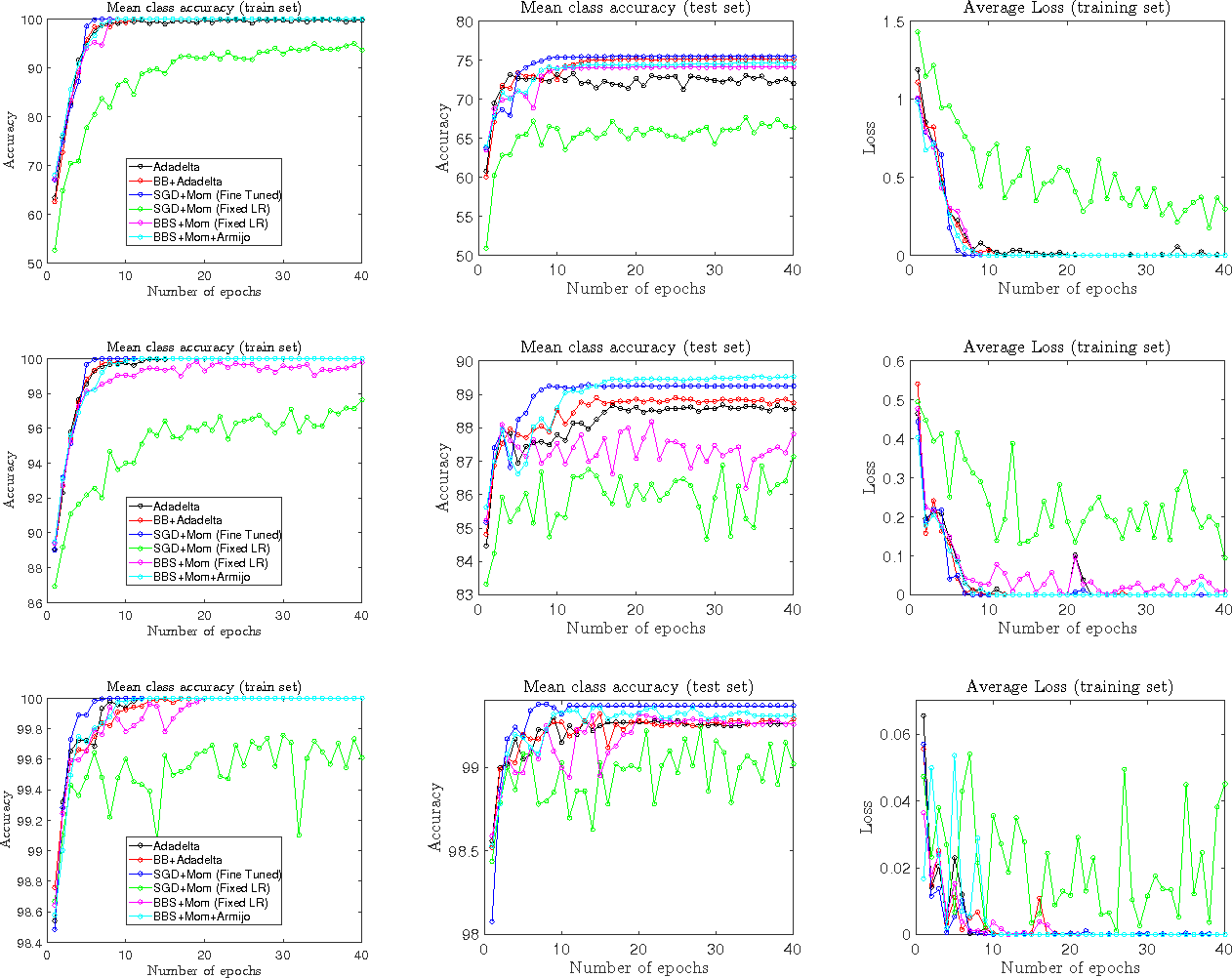 Figure 2 for Big Batch SGD: Automated Inference using Adaptive Batch Sizes