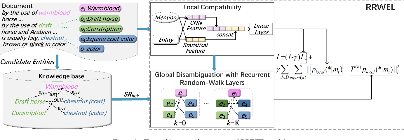 Figure 1 for Neural Collective Entity Linking Based on Recurrent Random Walk Network Learning