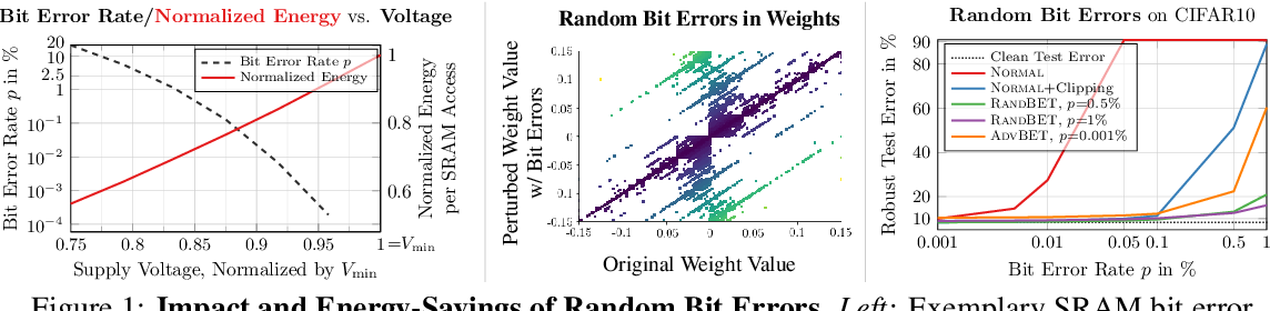Figure 1 for On Mitigating Random and Adversarial Bit Errors