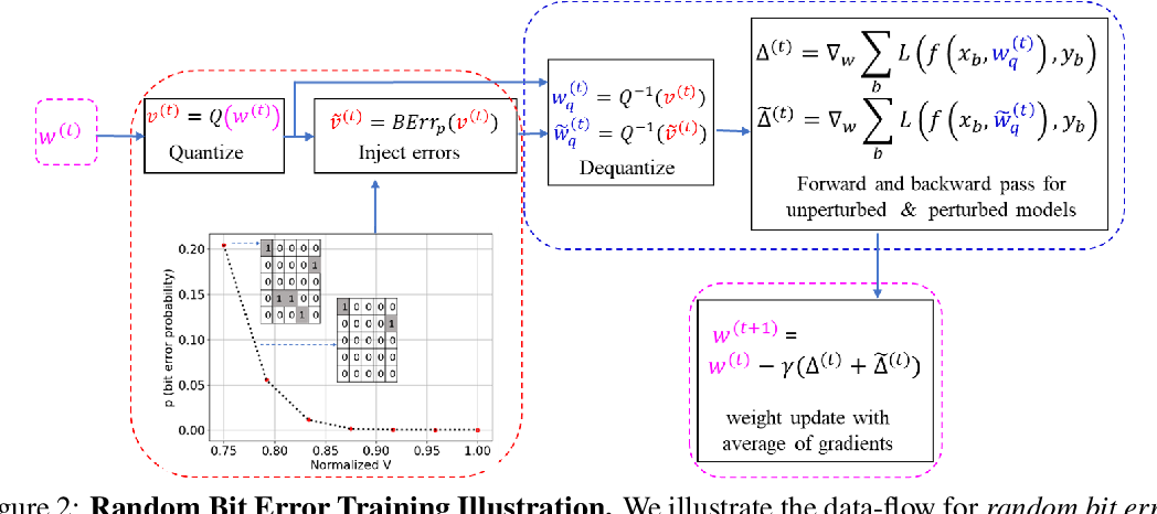Figure 3 for On Mitigating Random and Adversarial Bit Errors