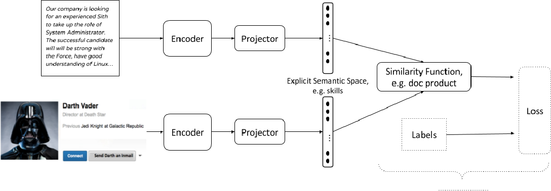 Figure 2 for SESA: Supervised Explicit Semantic Analysis