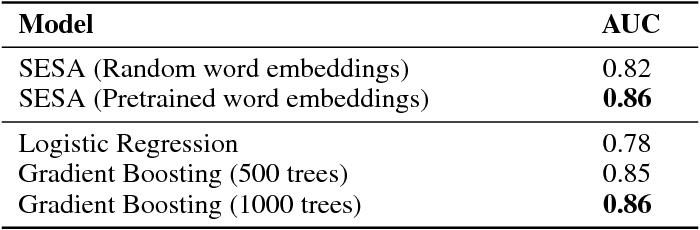 Figure 3 for SESA: Supervised Explicit Semantic Analysis