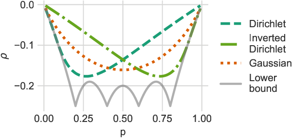 Figure 1 for ARMS: Antithetic-REINFORCE-Multi-Sample Gradient for Binary Variables