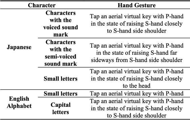 Table 2 from Non-Touch Character Input System Based on Hand