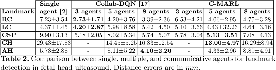 Figure 4 for Communicative Reinforcement Learning Agents for Landmark Detection in Brain Images