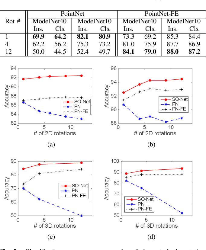 Figure 4 for Discrete Rotation Equivariance for Point Cloud Recognition