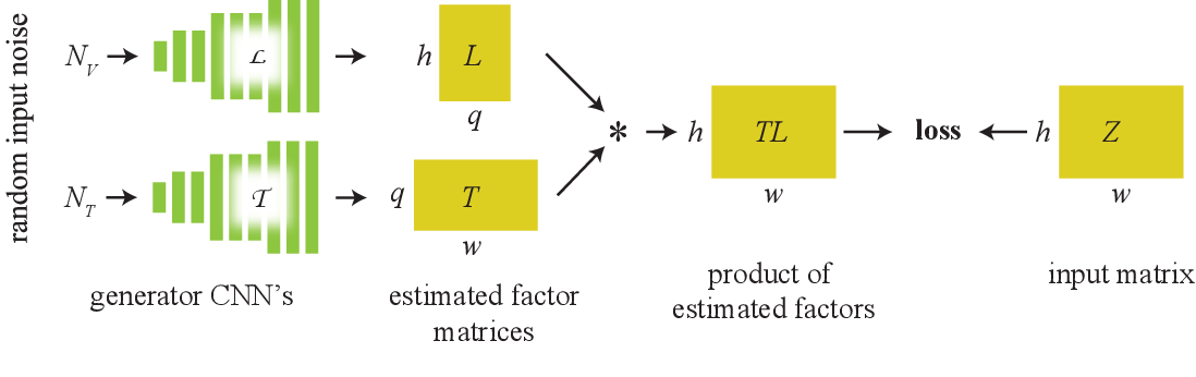 Figure 3 for Computational Mirrors: Blind Inverse Light Transport by Deep Matrix Factorization