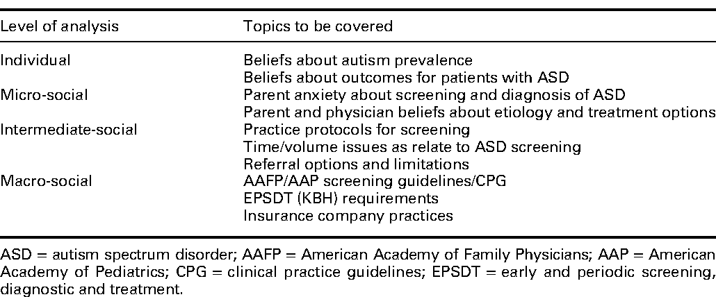 Barriers to autism screening in family medicine practice a table 1 urtaz Gallery