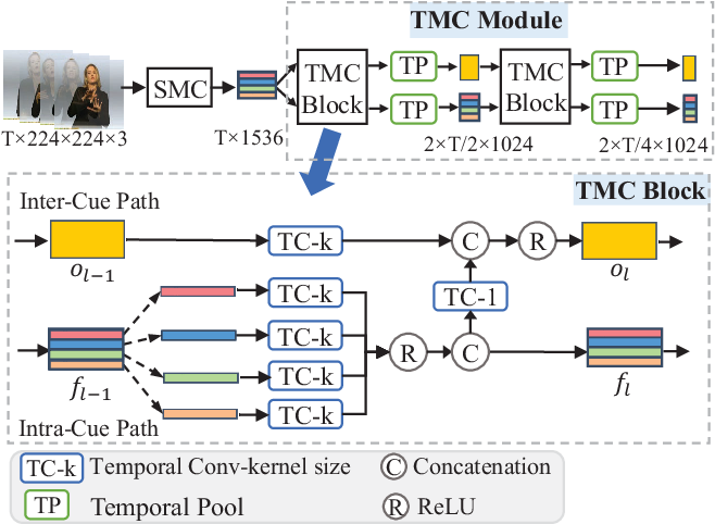 Figure 4 for Spatial-Temporal Multi-Cue Network for Continuous Sign Language Recognition