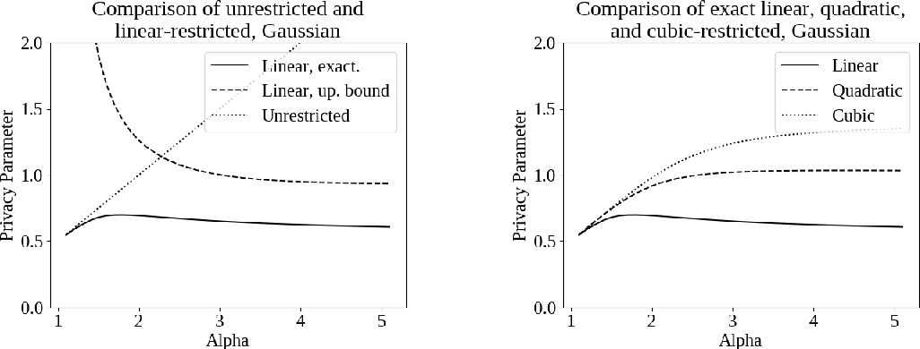 Figure 3 for Capacity Bounded Differential Privacy