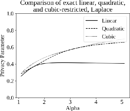 Figure 2 for Capacity Bounded Differential Privacy