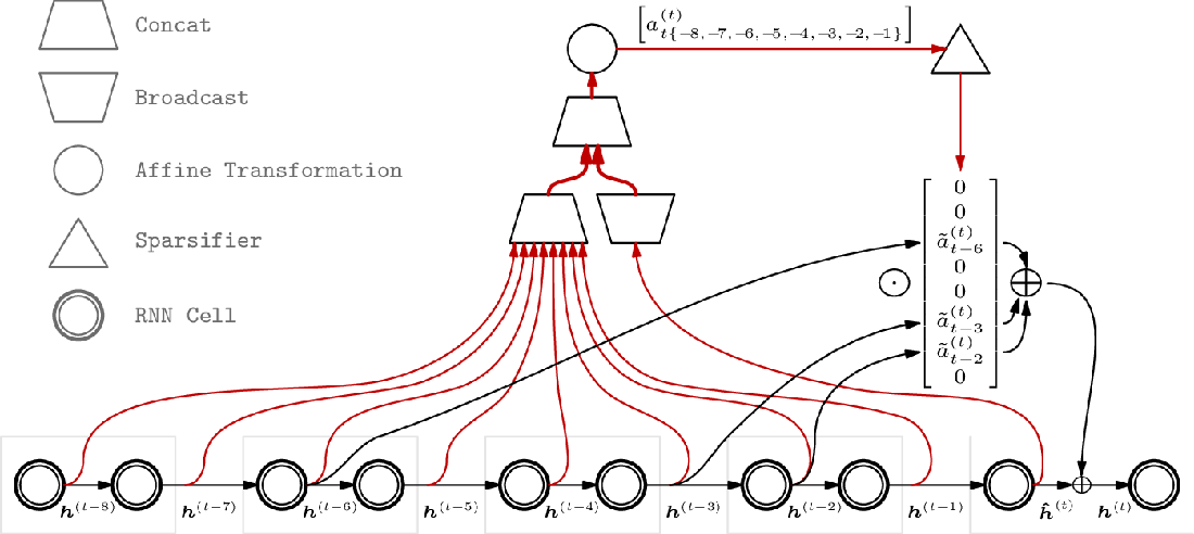 Figure 1 for Sparse Attentive Backtracking: Long-Range Credit Assignment in Recurrent Networks