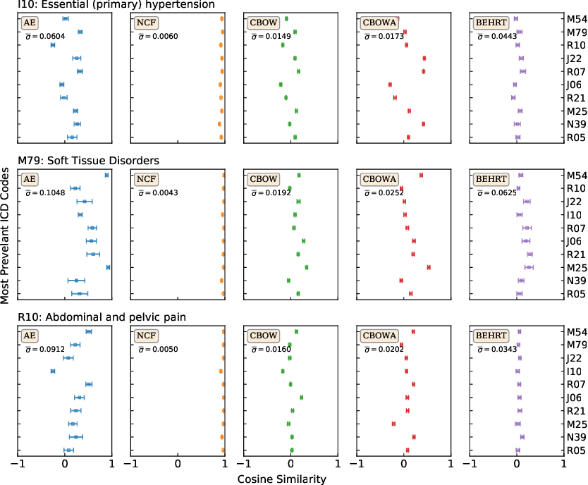 Figure 4 for Transfer Learning in Electronic Health Records through Clinical Concept Embedding
