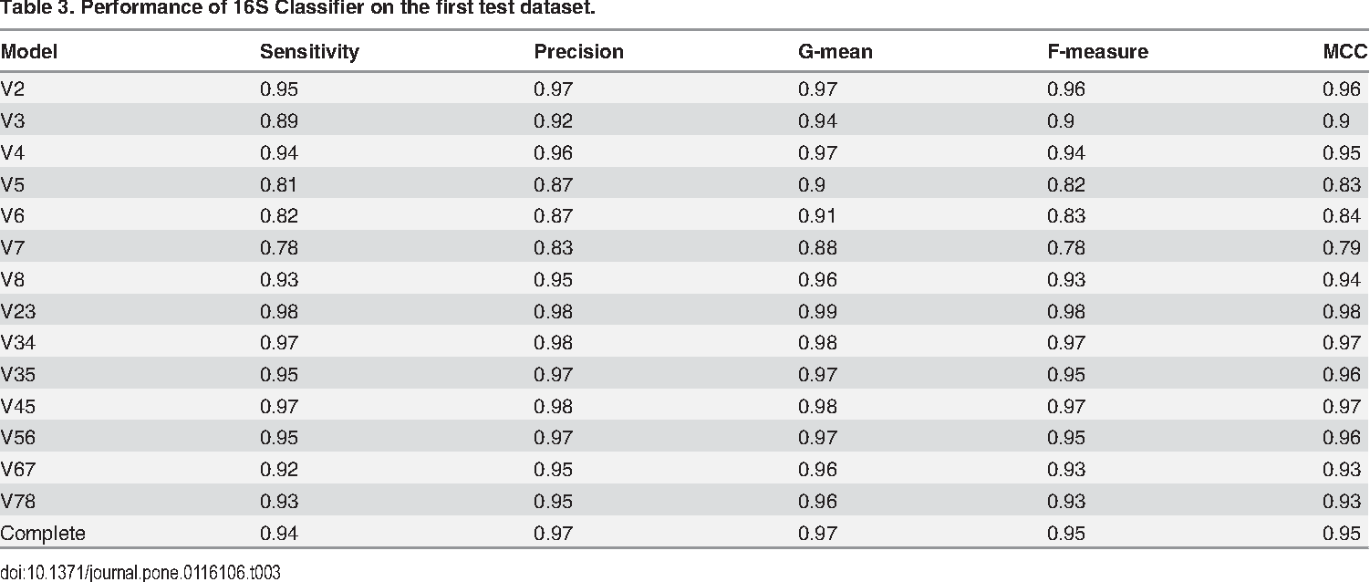 Table 3 from 16S Classifier: A Tool for Fast and Accurate