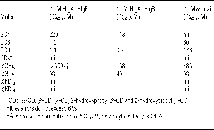 Table 1 Screening of molecules with potential inhibiting ability