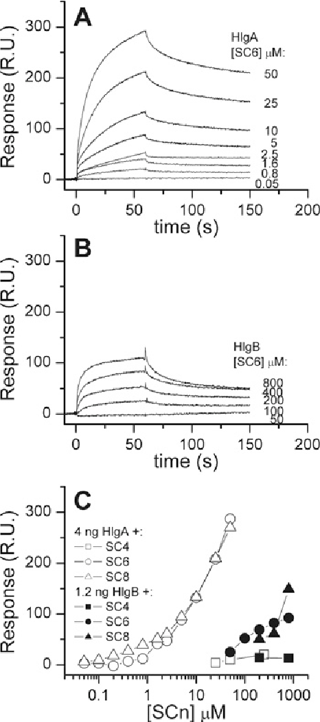 Figure 6 SPR characterization of HlgA and/or HlgB interactions with SCn