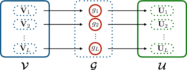 Figure 1 for Convolutional Normalizing Flows for Deep Gaussian Processes