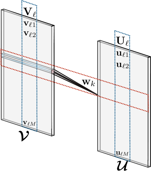 Figure 2 for Convolutional Normalizing Flows for Deep Gaussian Processes
