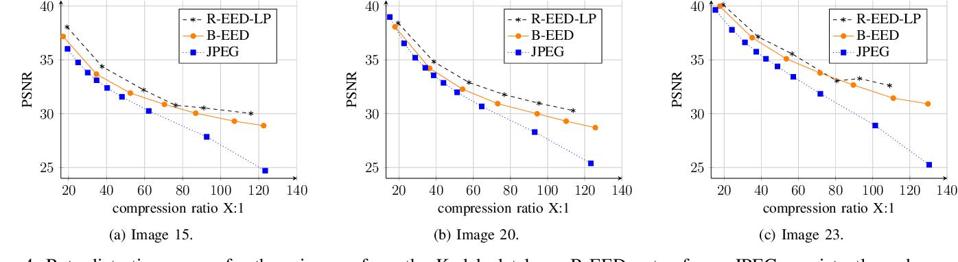 Figure 4 for JPEG Meets PDE-based Image Compression