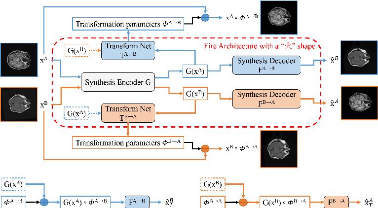 Figure 1 for FIRE: Unsupervised bi-directional inter-modality registration using deep networks