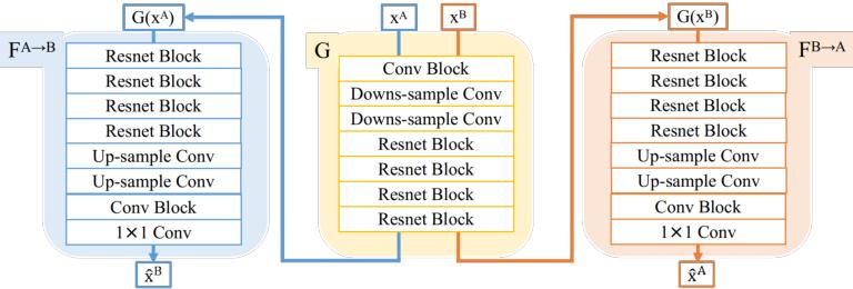 Figure 3 for FIRE: Unsupervised bi-directional inter-modality registration using deep networks
