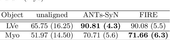 Figure 4 for FIRE: Unsupervised bi-directional inter-modality registration using deep networks