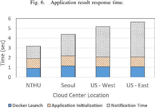 Application-Aware Traffic Redirection: A Mobile Edge Computing