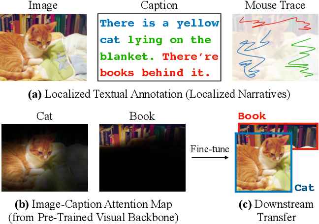 Figure 1 for LocTex: Learning Data-Efficient Visual Representations from Localized Textual Supervision