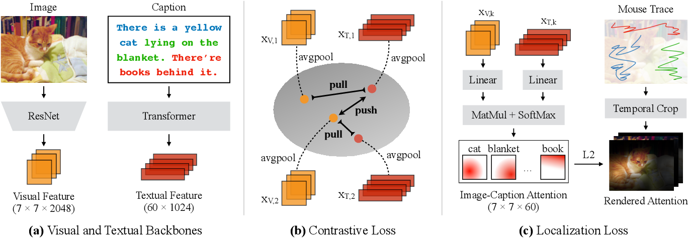 Figure 3 for LocTex: Learning Data-Efficient Visual Representations from Localized Textual Supervision
