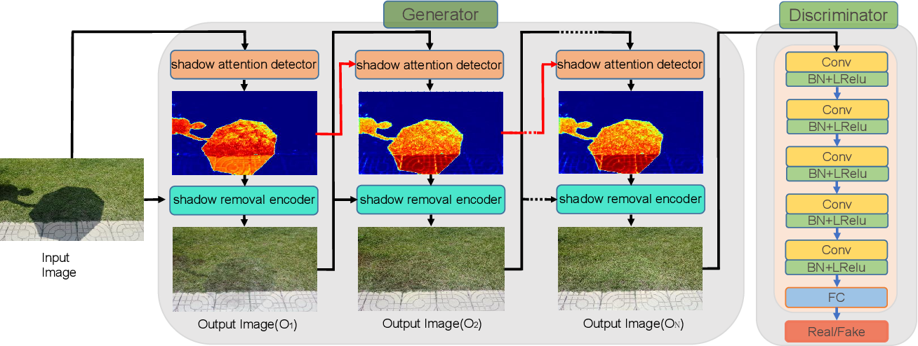 Figure 3 for ARGAN: Attentive Recurrent Generative Adversarial Network for Shadow Detection and Removal